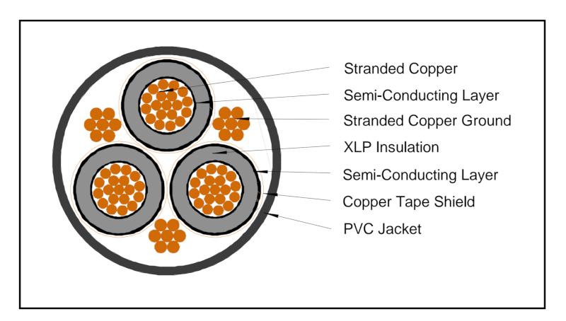 3C 500 MCM Cable 15kV Copper CTS Shielded MV-90 Medium Voltage Power Cable